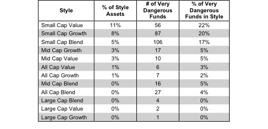 Investment Style Rankings for ETFs and Mutual Funds