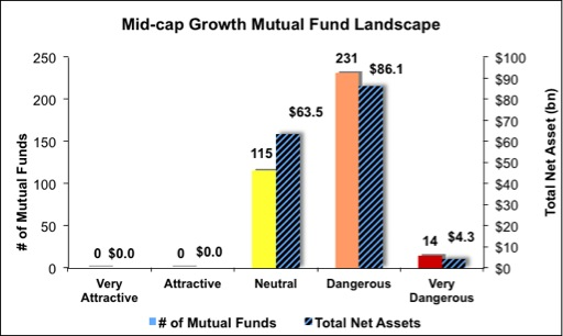 4Q13_MidCapGrowth5