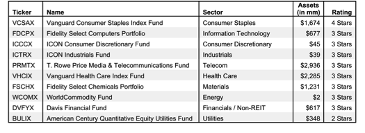 FindTheBestSectorMutualFunds_4Q13_table1