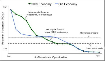 New_Economy_NewConstructs