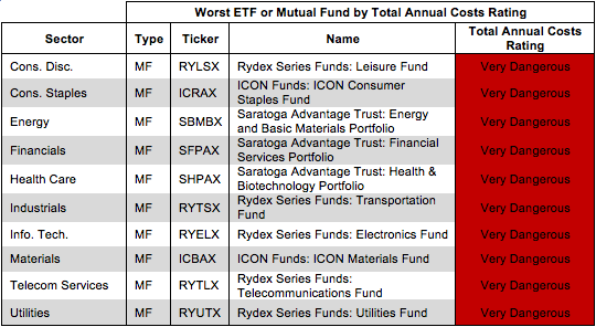 Rating Breakdown: Best & Worst ETFs & Mutual Funds by Sector