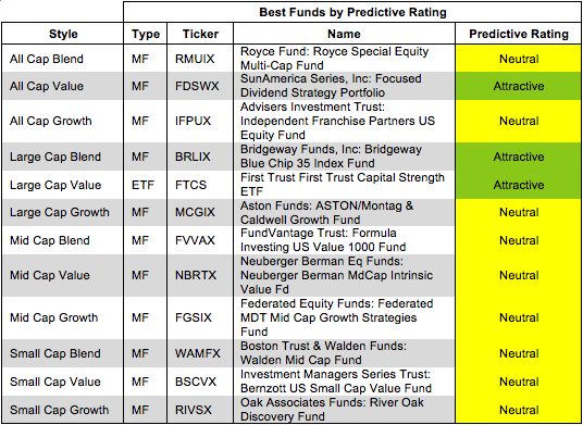 Rating Breakdown: Best & Worst ETFs & Mutual Funds by Style