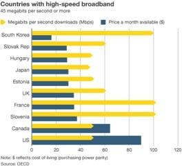 BroadbandSpeeds
