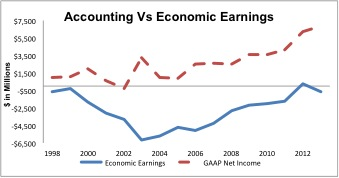CMCSA_EconomicEarnings