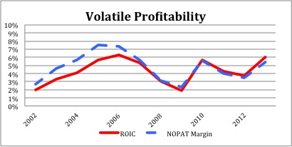 LUV_Profitability