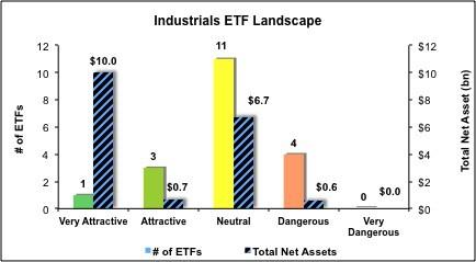 Industrials ETFs