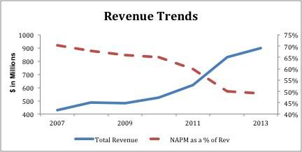Neustar_Revenue