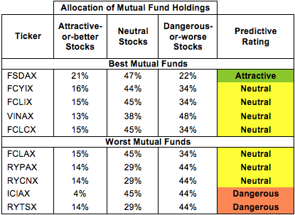 Industrials Mutual Fund Allocations