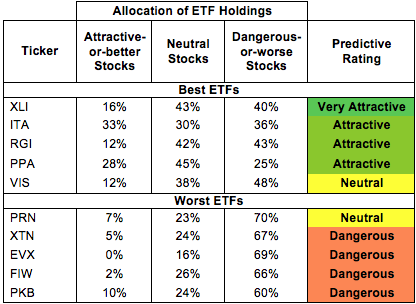 Industrials ETF Allocations