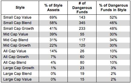Dangerous Funds