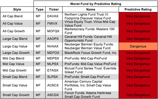 Worst Funds