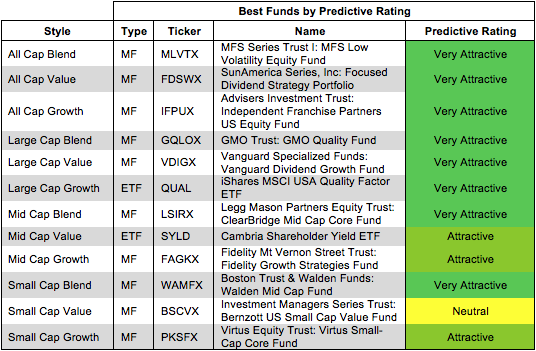 Best Funds