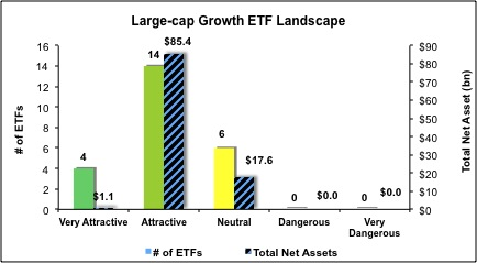 ETF Ratings
