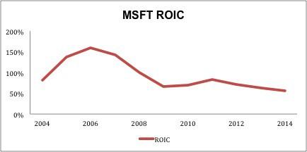 MSFT_ROIC