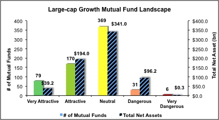 Mutual Fund Ratings