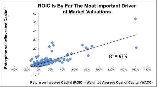ROIC_Valuation