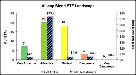 All-Cap-Blend-ETFs