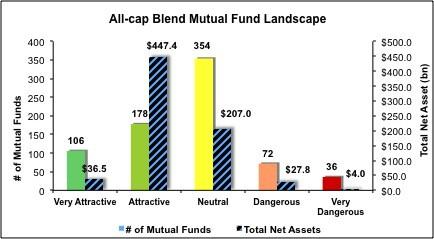 All-Cap-Blend-Mutual-Funds