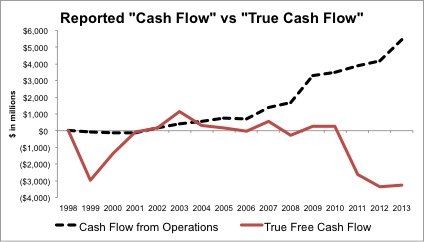 Amazon-Free-Cash-Flow