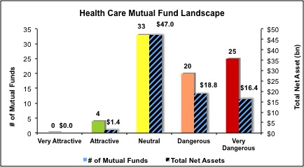 Health-Care-Mutual-Funds