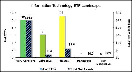 Information-Technology-ETF