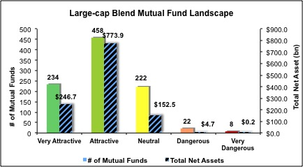 Large-Cap-Blend-Mutual-Funds