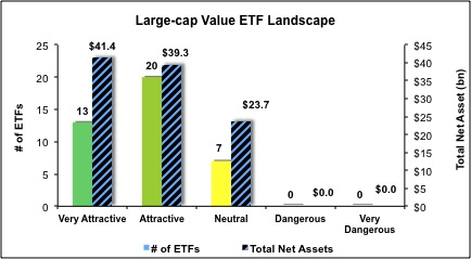 Large-Cap-Value-ETFs