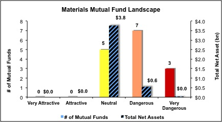 Materials-Mutual-Funds