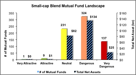 Small-Cap-Blend-Mutual-Funds