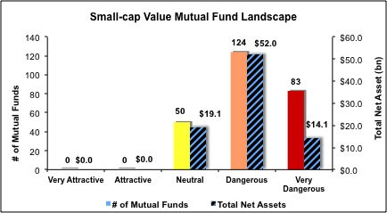 Small Cap Value Mutual Funds