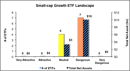 Small-cap-Growth-ETFs