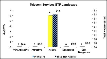 Telecom-ETFs