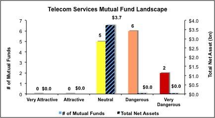 Telecom-Mutual-Fund