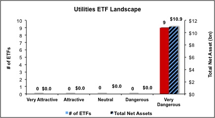 Utilities-ETFs
