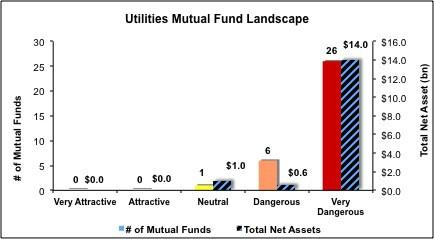 Utilities-Mutual-Funds