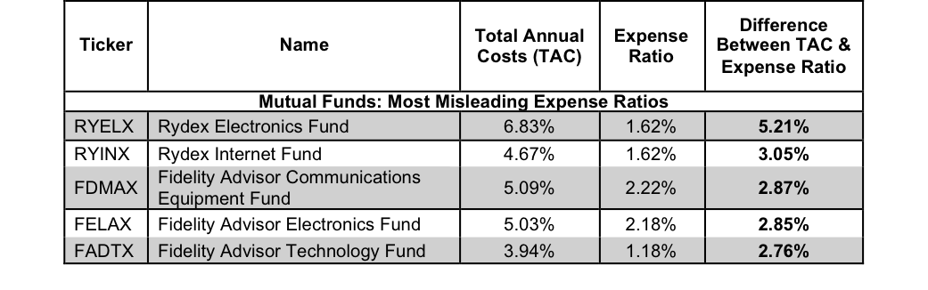 Mutual Funds - Most Misleading Expense Ratios