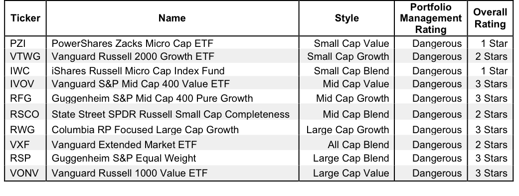 Style ETFs with the Worst Holdings