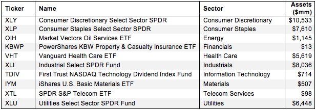 How to Find Best Sector ETFs 2Q15 Figure 1