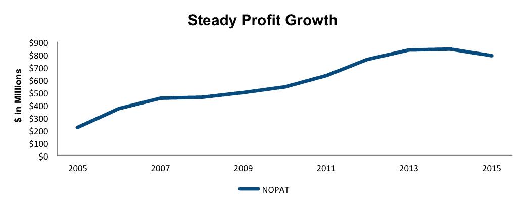 RL-profitgrowth