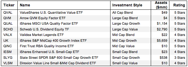 How to Find the Best Style ETFs Figure 1