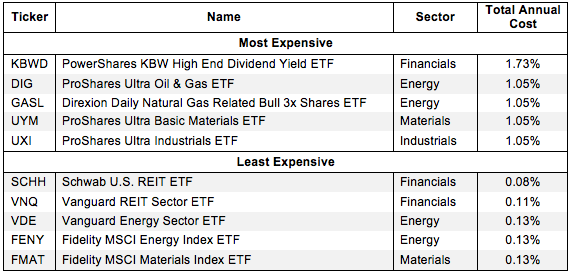 How to Avoid the Worst Sector ETFS 2Q15 Figure 1