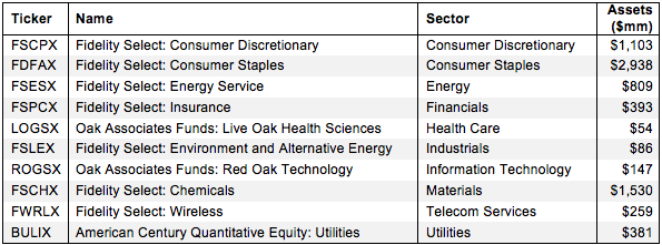 How to Find the Best Sector Mutual Funds 2Q15 Figure 1
