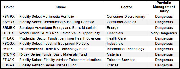 How to Avoid the Worst Sector Mutual Funds 2Q15 Figure 2