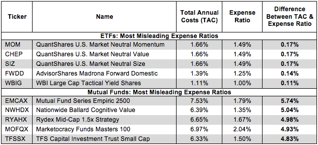 True Fund Costs Style 2Q15 Figure 1