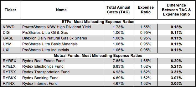 True Fund Costs Sector Figure 1