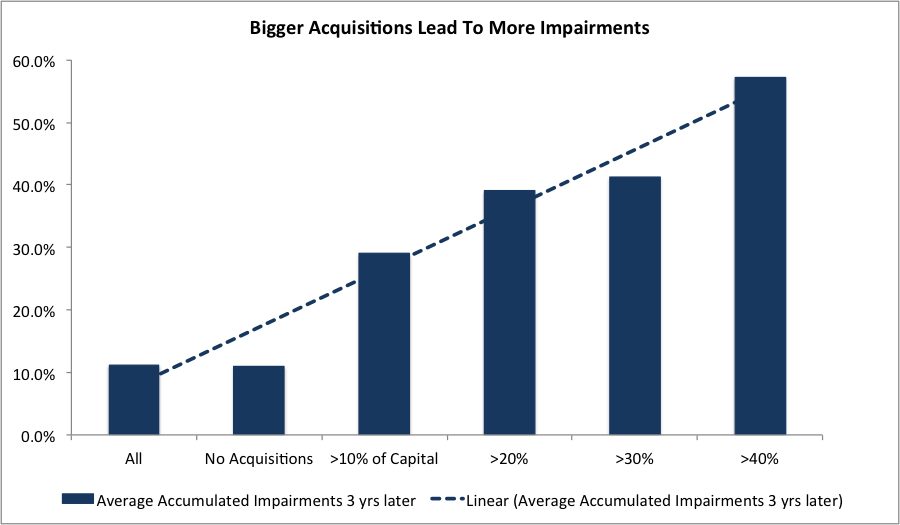 acquisitions-impairments