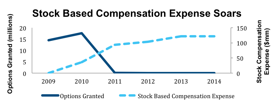 Stock options become an expense to the company