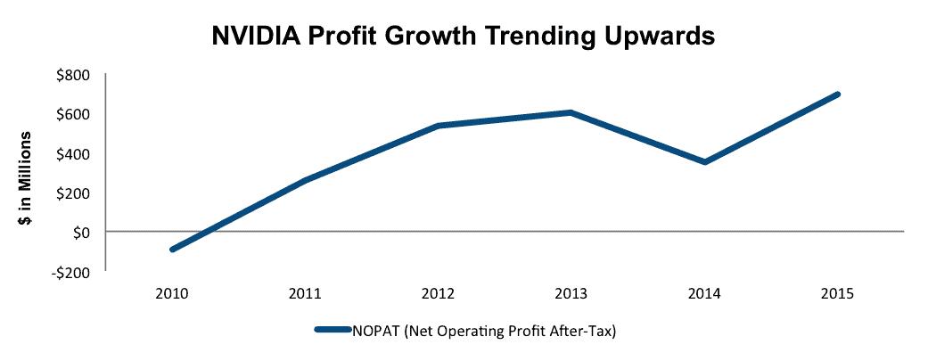 NewConstructs_LongIdeaNVDA_ProfitGrowth_2015-09-24