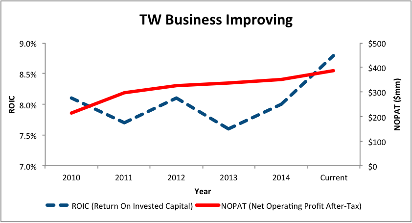NewConstructs_TW_ImprovingBusiness_2015-09-24