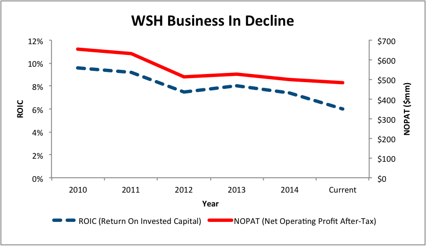 NewConstructs_WSH_BusinessDeclining_2015-09-24